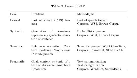 Levels of NLP.png